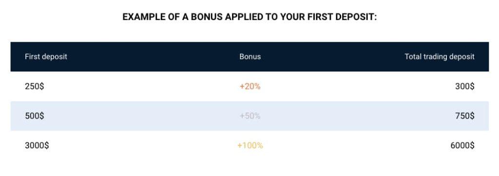 Bônus da Plataforma Binarycent - Até de $3.000 USD (R$15.000)