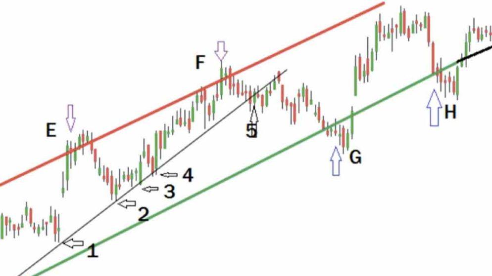 Qual a Importância de uma Estratégia de Opções Binárias para Traders Brasileiros?