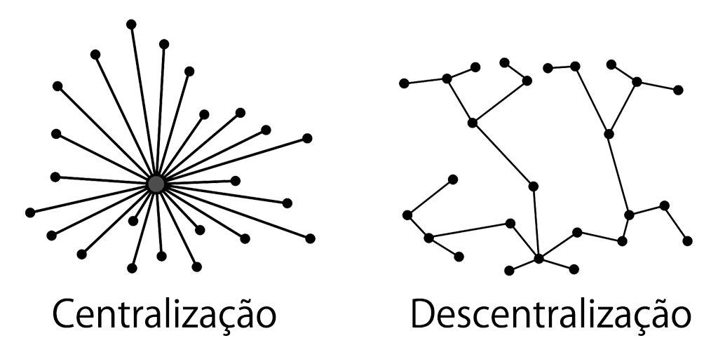 2 tipos de casas de câmbios de criptomoedas - centralização e descentralização