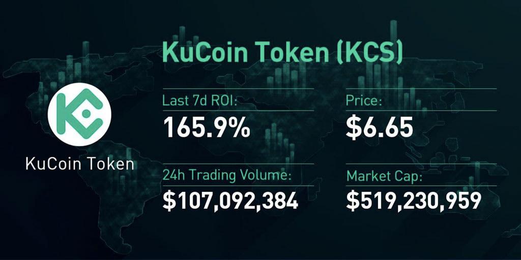KCS KuCoin Share – A criptomoeda nativa da KuCoin